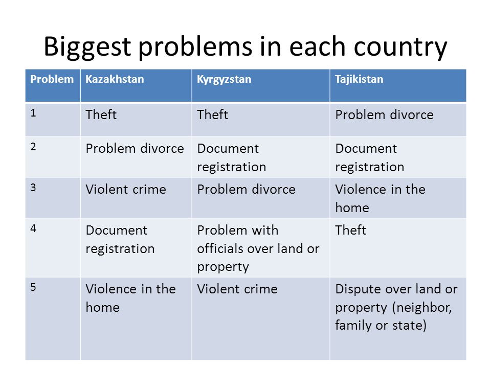 Biggest problems in each country ProblemKazakhstanKyrgyzstanTajikistan 1 Theft Problem divorce 2 Document registration 3 Violent crimeProblem divorceViolence in the home 4 Document registration Problem with officials over land or property Theft 5 Violence in the home Violent crimeDispute over land or property (neighbor, family or state)