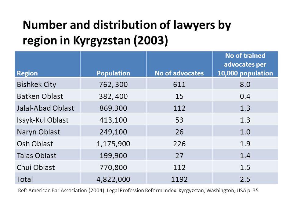 Number and distribution of lawyers by region in Kyrgyzstan (2003) RegionPopulationNo of advocates No of trained advocates per 10,000 population Bishkek City762, 3006118.0 Batken Oblast382, 400150.4 Jalal-Abad Oblast869,3001121.3 Issyk-Kul Oblast413,100531.3 Naryn Oblast249,100261.0 Osh Oblast1,175,9002261.9 Talas Oblast199,900271.4 Chui Oblast770,8001121.5 Total4,822,00011922.5 Ref: American Bar Association (2004), Legal Profession Reform Index: Kyrgyzstan, Washington, USA p.