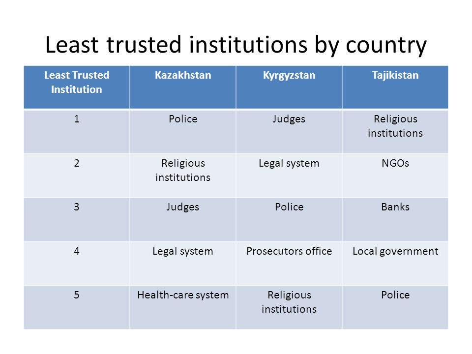 Least trusted institutions by country Least Trusted Institution KazakhstanKyrgyzstanTajikistan 1PoliceJudgesReligious institutions 2 Legal systemNGOs 3JudgesPoliceBanks 4Legal systemProsecutors officeLocal government 5Health-care systemReligious institutions Police