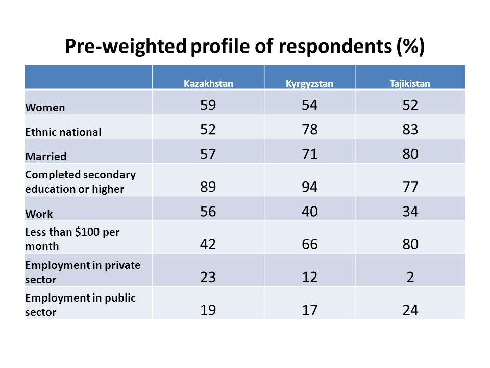 Pre-weighted profile of respondents (%) KazakhstanKyrgyzstanTajikistan Women 595452 Ethnic national 527883 Married 577180 Completed secondary education or higher 899477 Work 564034 Less than $100 per month 426680 Employment in private sector 23122 Employment in public sector 191724