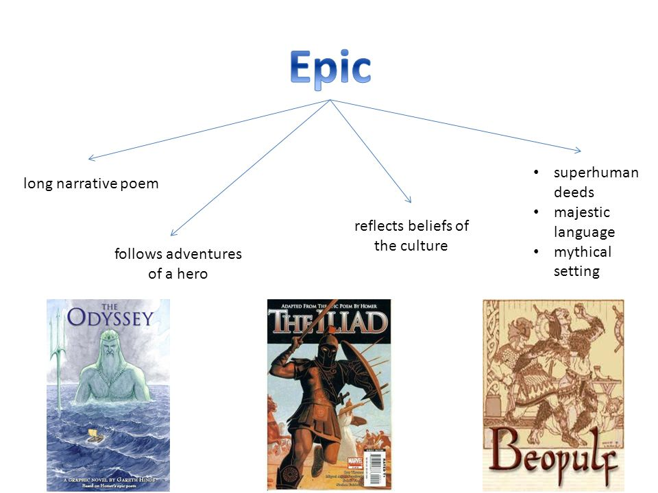 long narrative poem follows adventures of a hero reflects beliefs of the culture superhuman deeds majestic language mythical setting