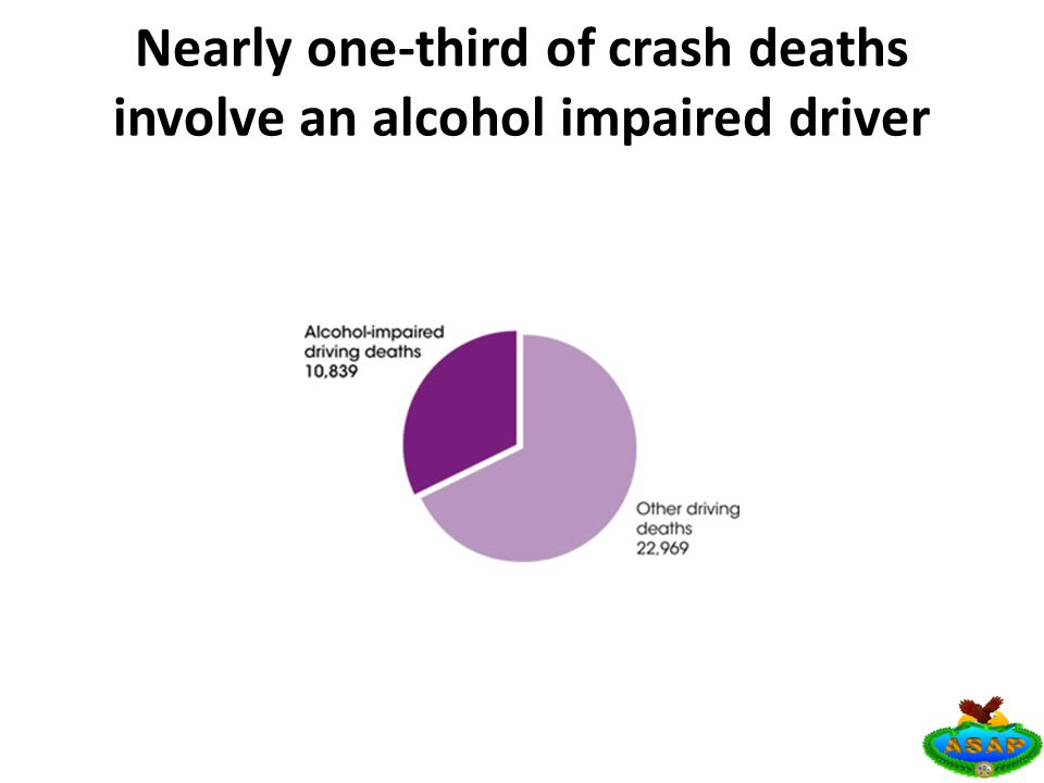 Nearly one-third of crash deaths involve an alcohol impaired driver