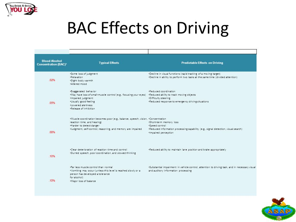 BAC Effects on Driving Blood Alcohol Concentration (BAC) 1 Typical EffectsPredictable Effects on Driving.02% Some loss of judgment Relaxation Slight body warmth Altered mood Decline in visual functions (rapid tracking of a moving target) Decline in ability to perform two tasks at the same time (divided attention).05% Exaggerated behavior May have loss of small-muscle control (e.g., focusing your eyes) Impaired judgment Usually good feeling Lowered alertness Release of inhibition Reduced coordination Reduced ability to track moving objects Difficulty steering Reduced response to emergency driving situations.08% Muscle coordination becomes poor (e.g., balance, speech, vision, reaction time, and hearing) Harder to detect danger Judgment, self-control, reasoning, and memory are impaired Concentration Short-term memory loss Speed control Reduced information processing capability (e.g., signal detection, visual search) Impaired perception.10% Clear deterioration of reaction time and control Slurred speech, poor coordination, and slowed thinking Reduced ability to maintain lane position and brake appropriately.15% Far less muscle control than normal Vomiting may occur (unless this level is reached slowly or a person has developed a tolerance for alcohol) Major loss of balance Substantial impairment in vehicle control, attention to driving task, and in necessary visual and auditory information processing