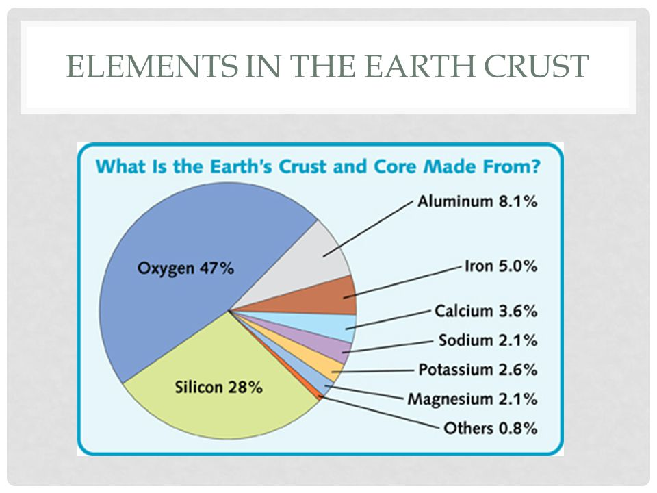ELEMENTS IN THE EARTH CRUST