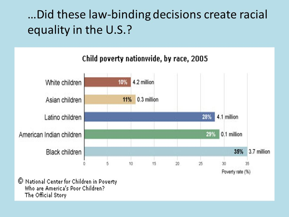 …Did these law-binding decisions create racial equality in the U.S.?