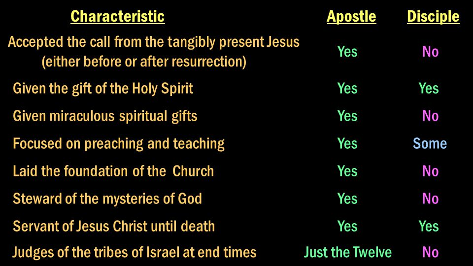 Characteristic ApostleDisciple Accepted the call from the tangibly present Jesus (either before or after resurrection) Yes No Given the gift of the Holy Spirit Yes Given miraculous spiritual gifts Yes No Focused on preaching and teaching Yes Some Laid the foundation of the Church Yes No Steward of the mysteries of God Yes No Servant of Jesus Christ until death Yes Judges of the tribes of Israel at end timesJust the Twelve No