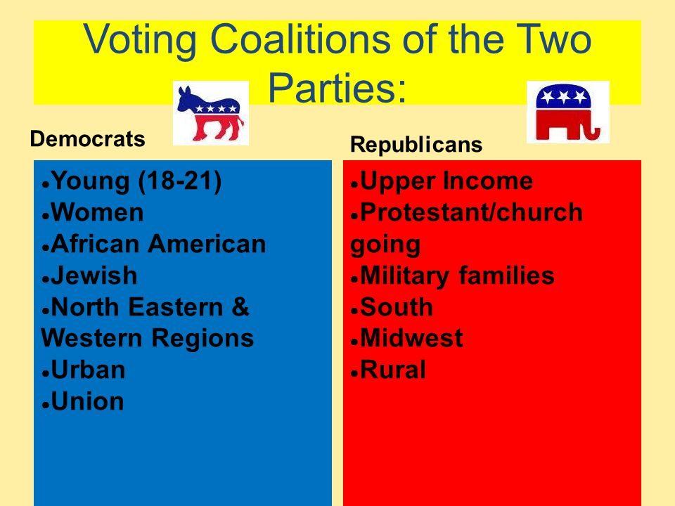 Voting Coalitions of the Two Parties: Democrats ● Young (18-21) ● Women ● African American ● Jewish ● North Eastern & Western Regions ● Urban ● Union