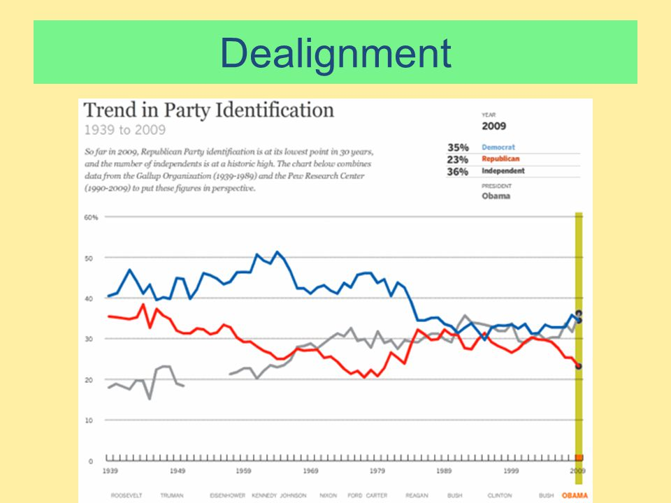 Party Realignments ● Why are these a big deal.