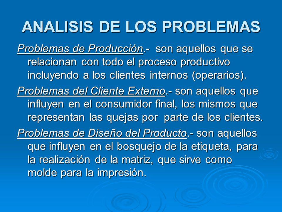 ANALISIS DE LOS PROBLEMAS Problemas de Producción.- son aquellos que se relacionan con todo el proceso productivo incluyendo a los clientes internos (