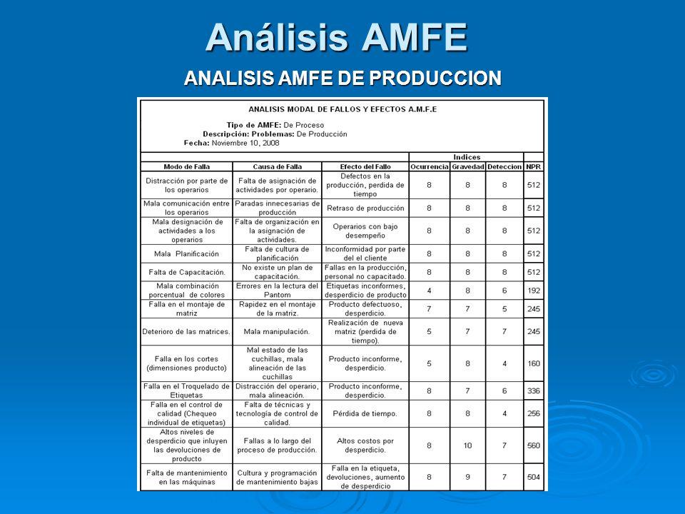 Análisis AMFE ANALISIS AMFE DE PRODUCCION