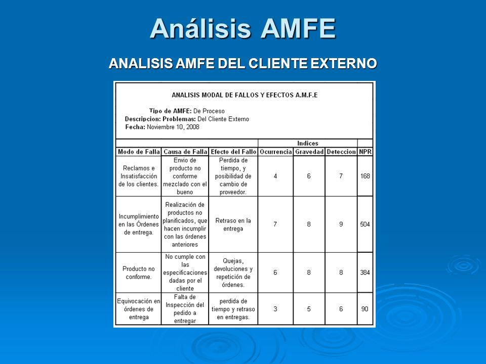 Análisis AMFE ANALISIS AMFE DEL CLIENTE EXTERNO