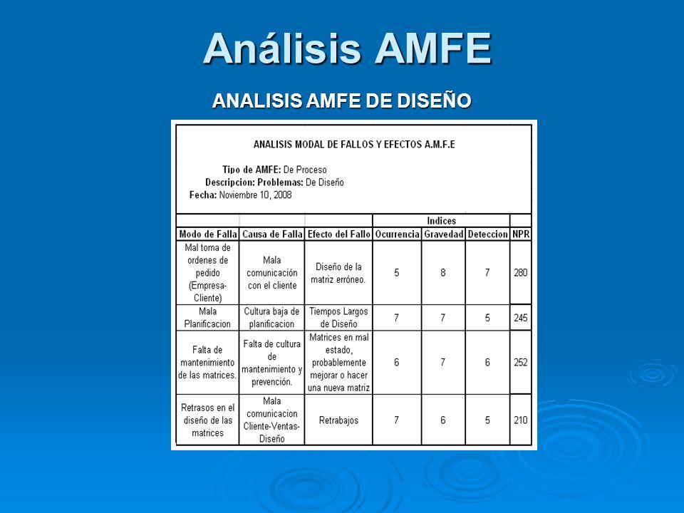 Análisis AMFE ANALISIS AMFE DE DISEÑO