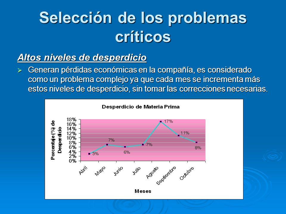 Selección de los problemas críticos Altos niveles de desperdicio  Generan pérdidas económicas en la compañía, es considerado como un problema complej