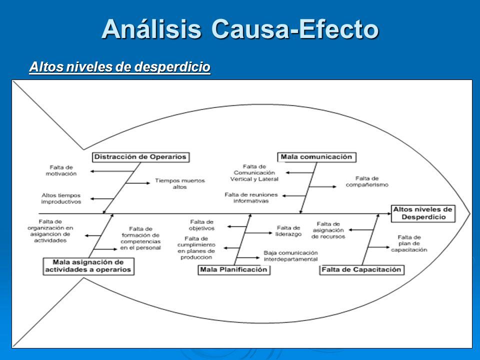 Análisis Causa-Efecto Altos niveles de desperdicio