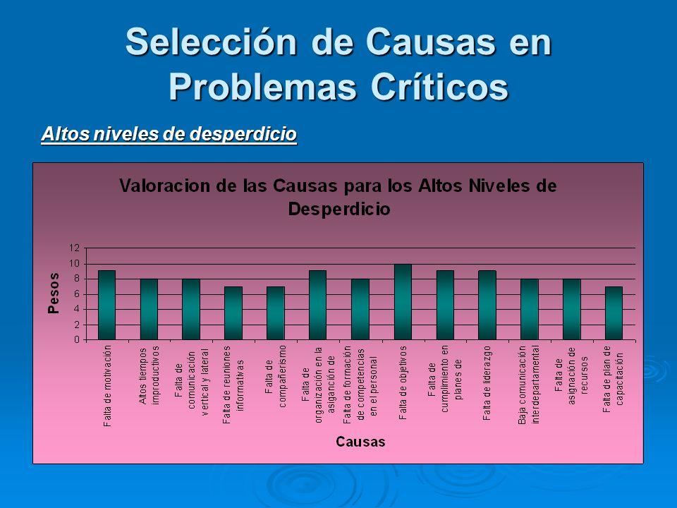 Selección de Causas en Problemas Críticos Altos niveles de desperdicio