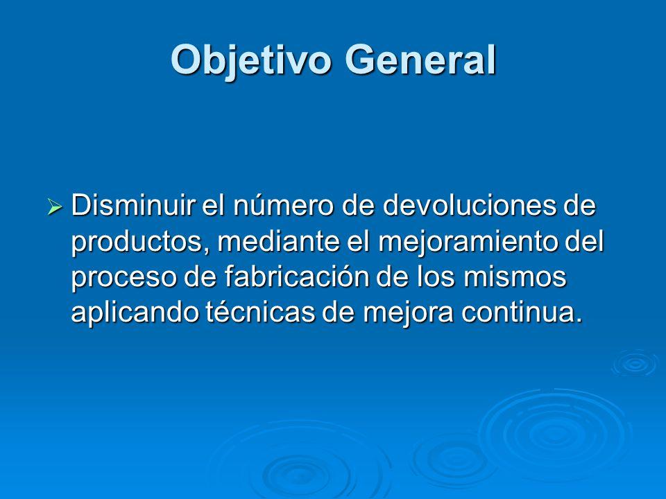 Objetivo General  Disminuir el número de devoluciones de productos, mediante el mejoramiento del proceso de fabricación de los mismos aplicando técni