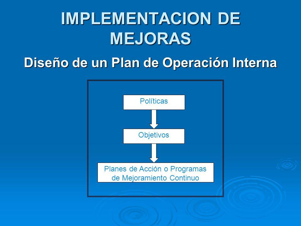 IMPLEMENTACION DE MEJORAS Diseño de un Plan de Operación Interna Políticas Objetivos Planes de Acción o Programas de Mejoramiento Continuo