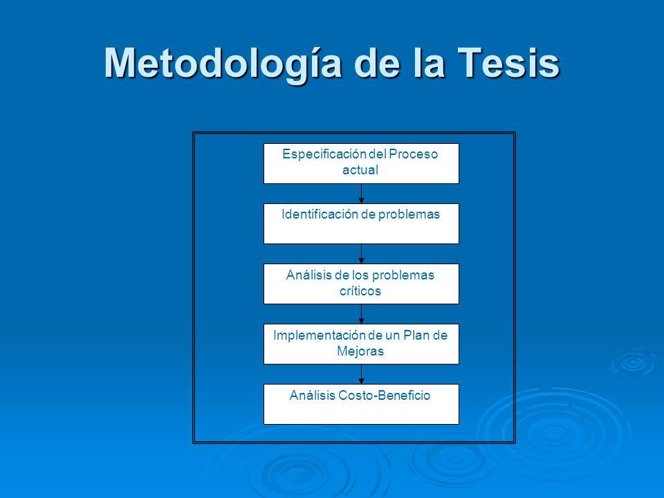 Metodología de la Tesis Identificación de problemas Análisis de los problemas críticos Implementación de un Plan de Mejoras Análisis Costo-Beneficio E