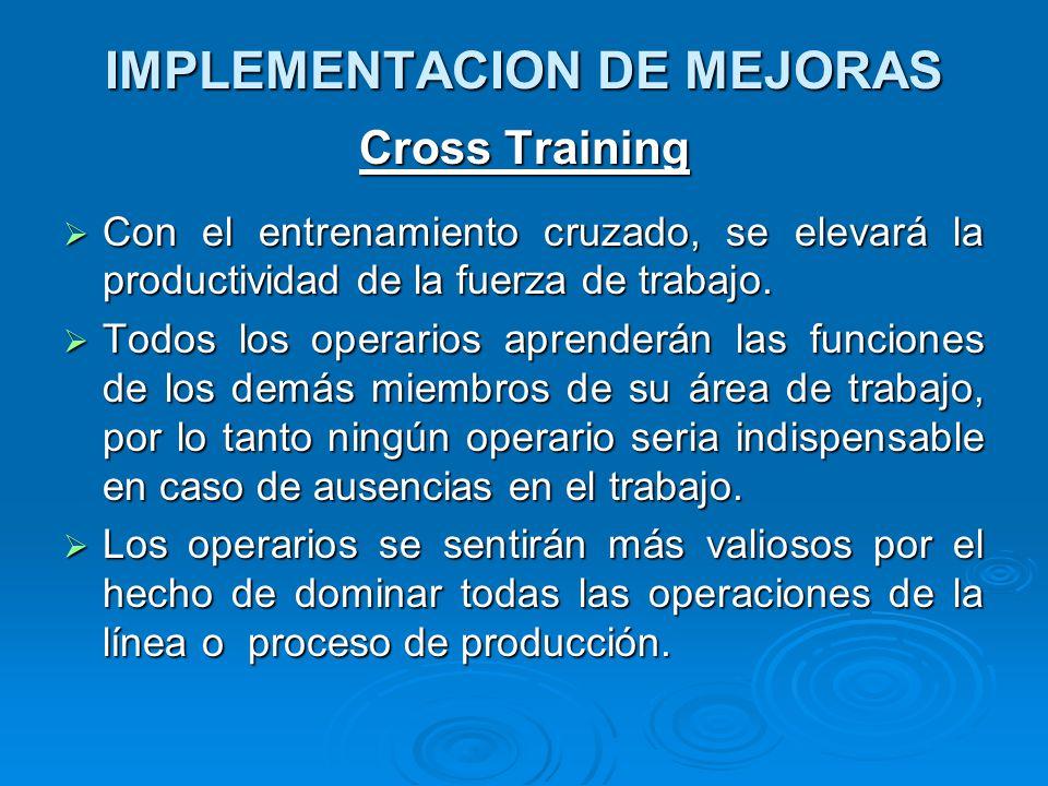 IMPLEMENTACION DE MEJORAS Cross Training  Con el entrenamiento cruzado, se elevará la productividad de la fuerza de trabajo.  Todos los operarios ap