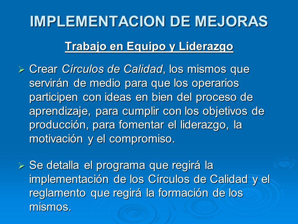 IMPLEMENTACION DE MEJORAS Trabajo en Equipo y Liderazgo  Crear Círculos de Calidad, los mismos que servirán de medio para que los operarios participe