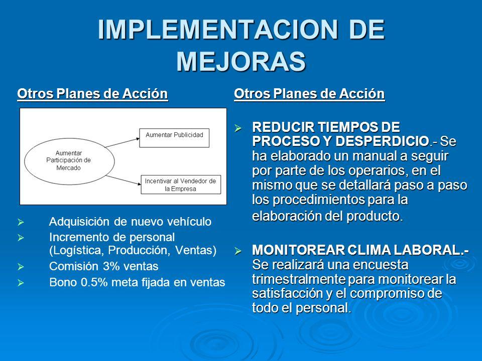 IMPLEMENTACION DE MEJORAS Otros Planes de Acción   Adquisición de nuevo vehículo   Incremento de personal (Logística, Producción, Ventas)   Comi