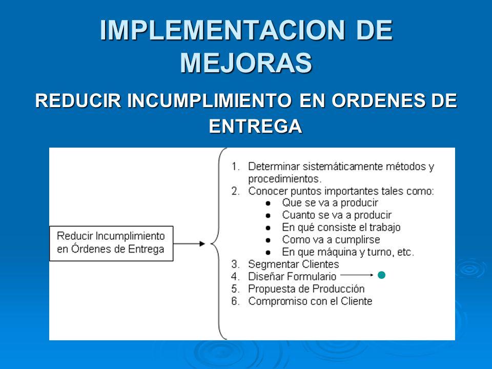 IMPLEMENTACION DE MEJORAS REDUCIR INCUMPLIMIENTO EN ORDENES DE ENTREGA