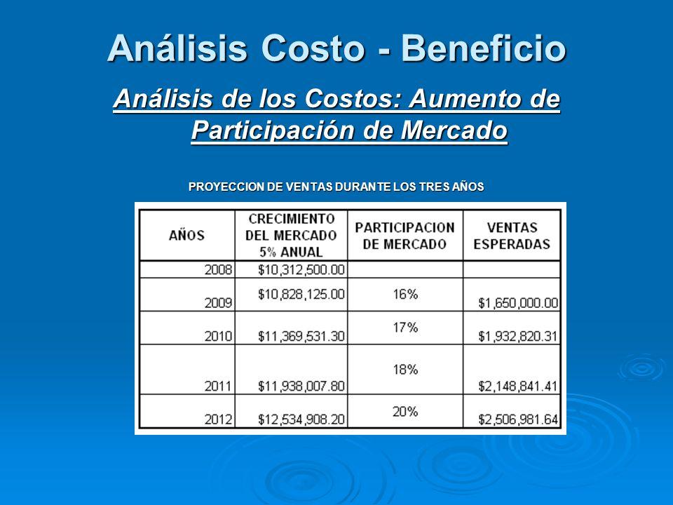 Análisis Costo - Beneficio Análisis de los Costos: Aumento de Participación de Mercado PROYECCION DE VENTAS DURANTE LOS TRES AÑOS