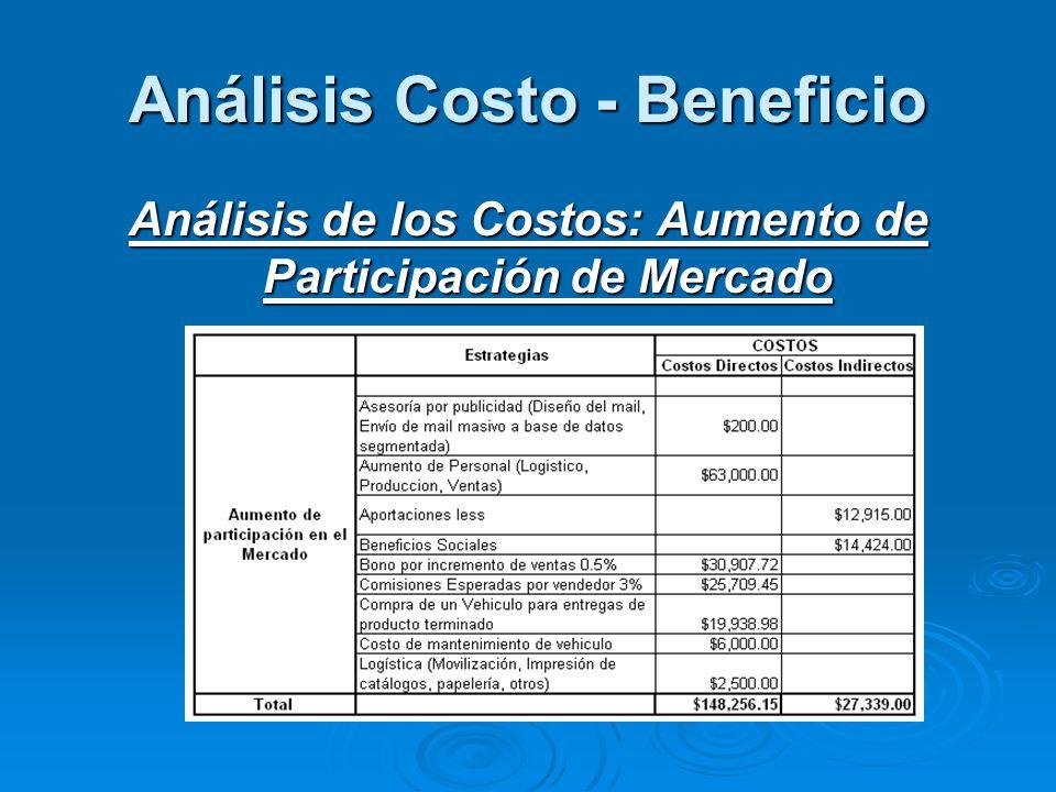 Análisis Costo - Beneficio Análisis de los Costos: Aumento de Participación de Mercado