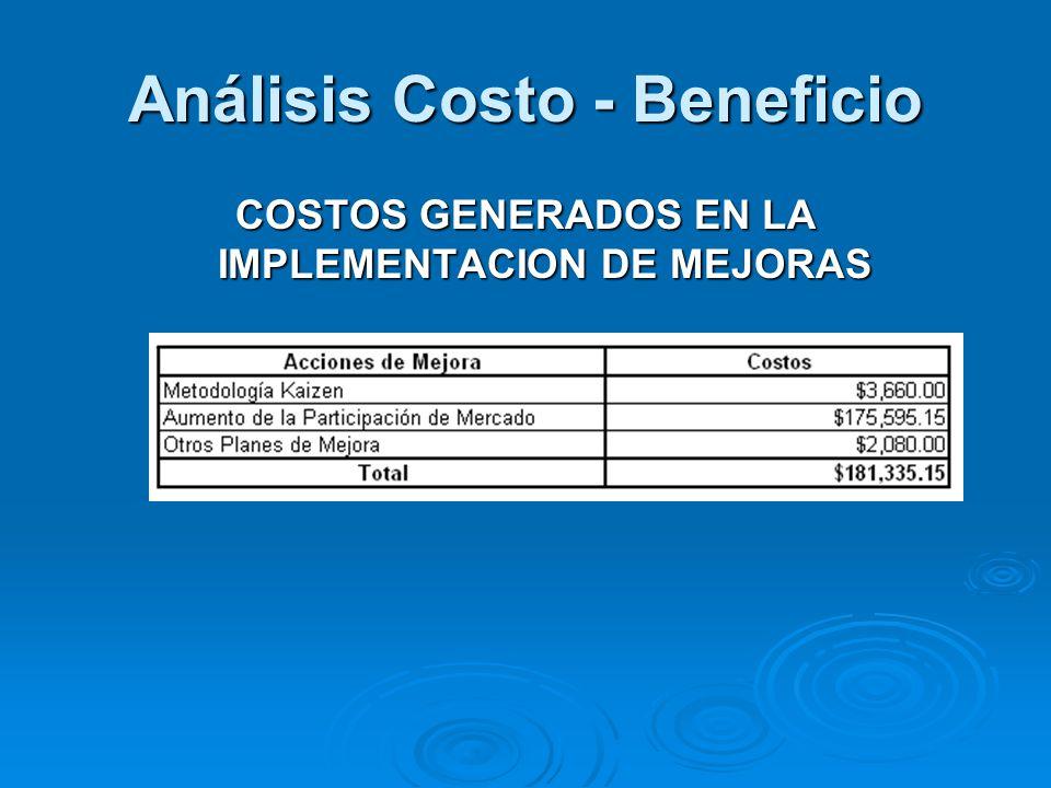 Análisis Costo - Beneficio COSTOS GENERADOS EN LA IMPLEMENTACION DE MEJORAS