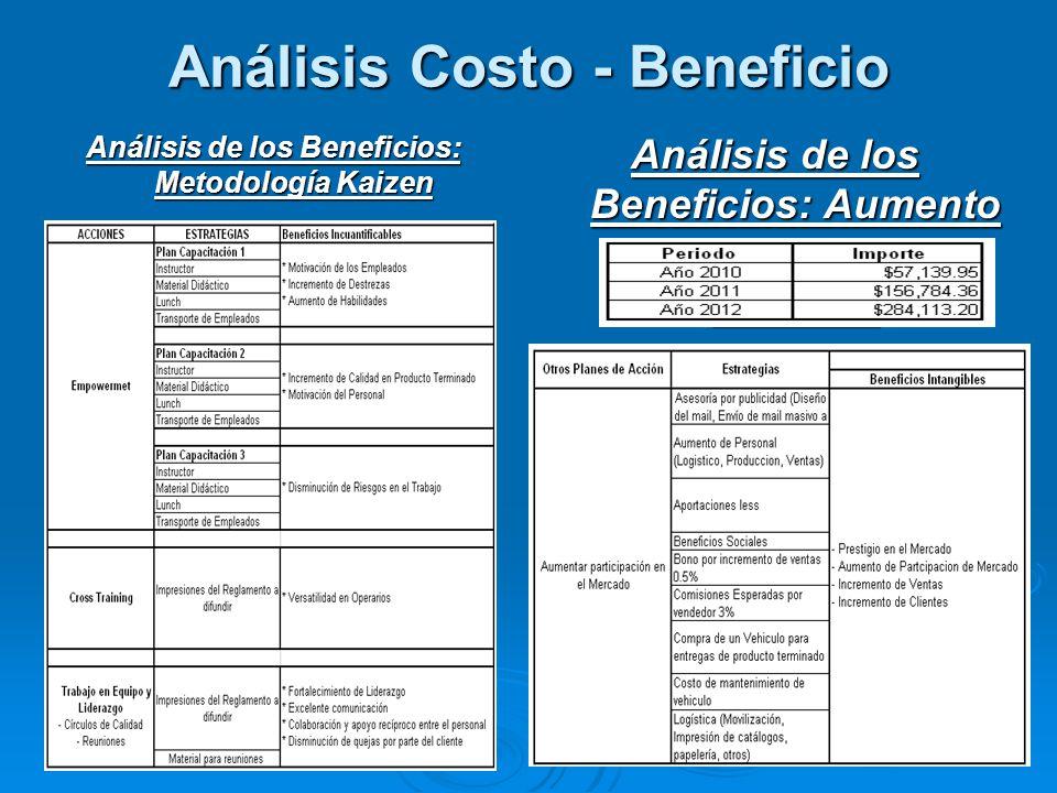 Análisis Costo - Beneficio Análisis de los Beneficios: Metodología Kaizen Análisis de los Beneficios: Aumento de Participación de Mercado