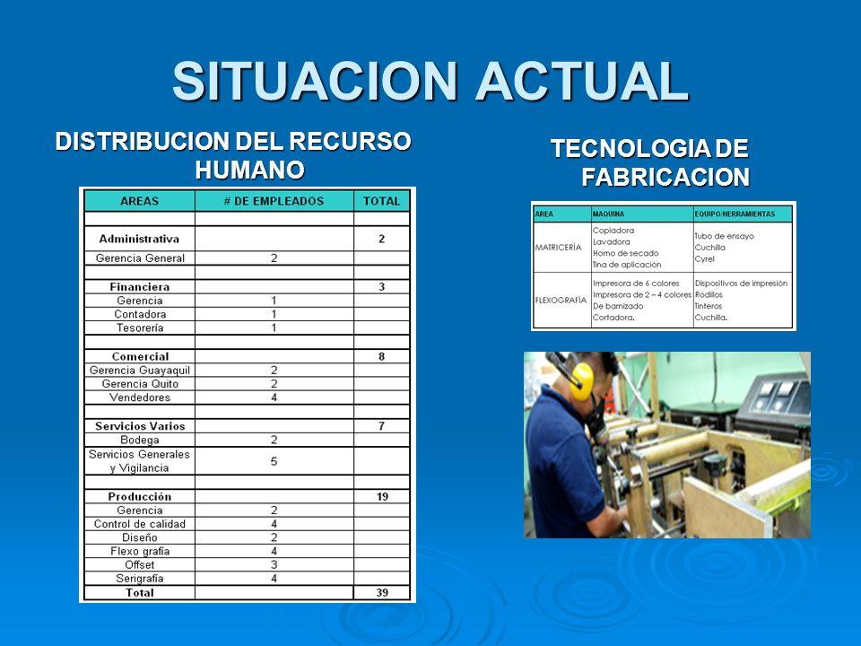 SITUACION ACTUAL DISTRIBUCION DEL RECURSO HUMANO TECNOLOGIA DE FABRICACION