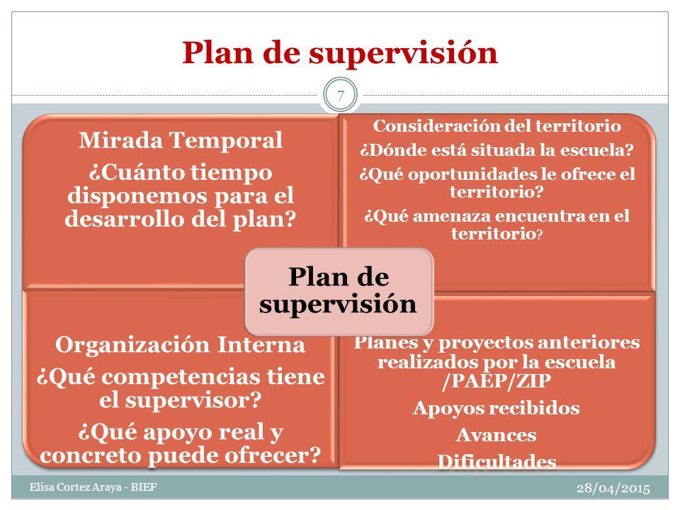 Plan de supervisión Mirada Temporal ¿Cuánto tiempo disponemos para el desarrollo del plan.