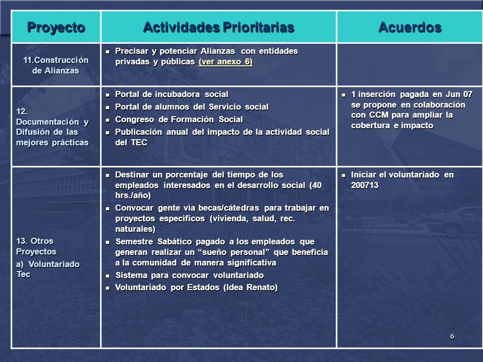 6 Proyecto Actividades Prioritarias Acuerdos 11.Construcción de Alianzas Precisar y potenciar Alianzas con entidades privadas y públicas (ver anexo 6) Precisar y potenciar Alianzas con entidades privadas y públicas (ver anexo 6)(ver anexo 6)(ver anexo 6) 12.