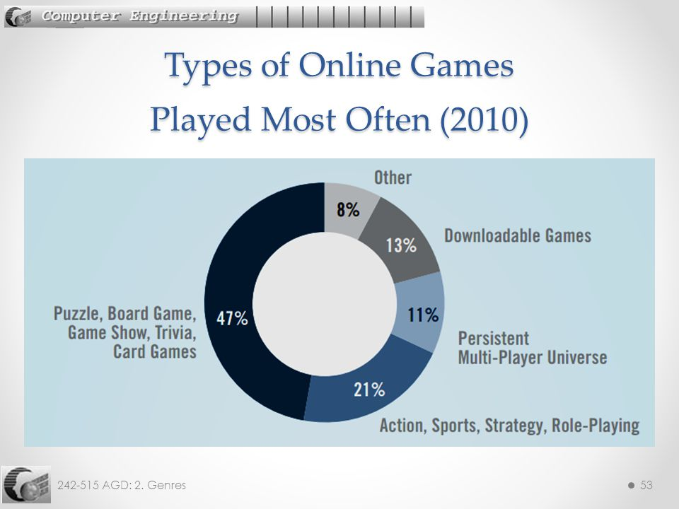 242-515 AGD: 2. Genres53 Types of Online Games Played Most Often (2010)