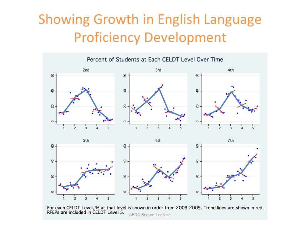 Showing Growth in English Language Proficiency Development AERA Brown Lecture