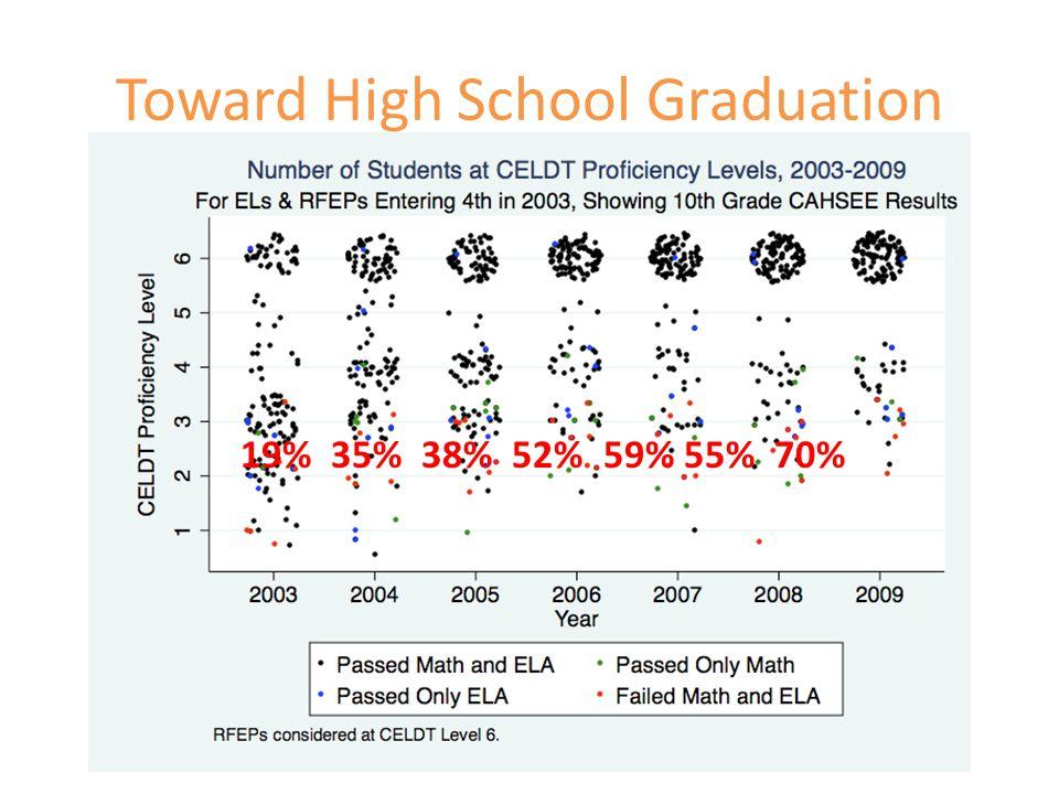 Toward High School Graduation AERA Brown Lecture 19% 35% 38% 52% 59% 55% 70%