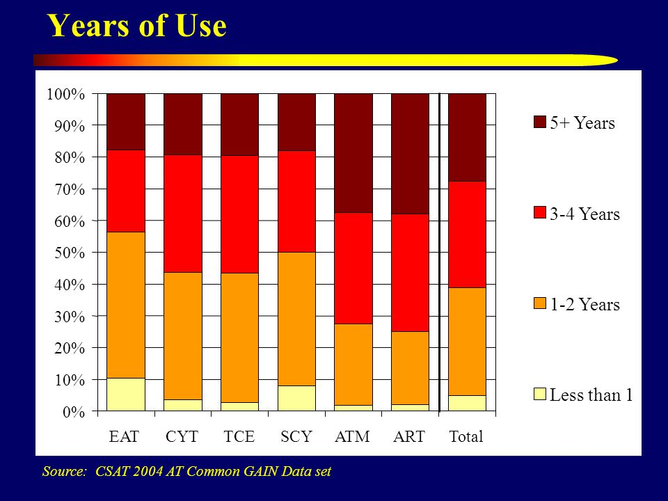 Years of Use Source: CSAT 2004 AT Common GAIN Data set 0% 10% 20% 30% 40% 50% 60% 70% 80% 90% 100% EATCYTTCESCYATMARTTotal 5+ Years 3-4 Years 1-2 Year