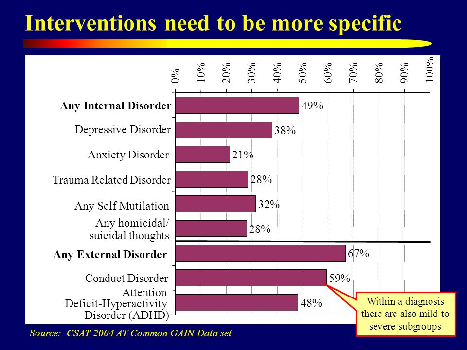 Interventions need to be more specific Source: CSAT 2004 AT Common GAIN Data set 49% 38% 21% 28% 32% 28% 67% 59% 48% 0%10%20%30%40%50%60%70%80%90%100%