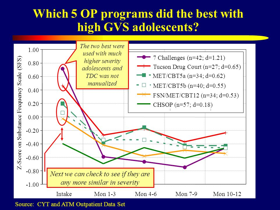 Which 5 OP programs did the best with high GVS adolescents? Source: CYT and ATM Outpatient Data Set -0.80 -0.60 -0.40 -0.20 0.00 0.20 0.40 0.60 0.80 1