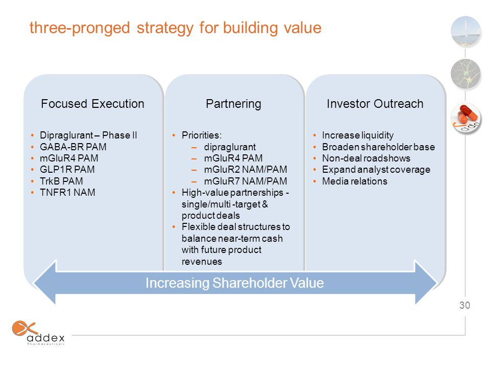 three-pronged strategy for building value Dipraglurant – Phase II GABA-BR PAM mGluR4 PAM GLP1R PAM TrkB PAM TNFR1 NAM Dipraglurant – Phase II GABA-BR PAM mGluR4 PAM GLP1R PAM TrkB PAM TNFR1 NAM Priorities: –dipraglurant –mGluR4 PAM –mGluR2 NAM/PAM –mGluR7 NAM/PAM High-value partnerships - single/multi -target & product deals Flexible deal structures to balance near-term cash with future product revenues Priorities: –dipraglurant –mGluR4 PAM –mGluR2 NAM/PAM –mGluR7 NAM/PAM High-value partnerships - single/multi -target & product deals Flexible deal structures to balance near-term cash with future product revenues Increase liquidity Broaden shareholder base Non-deal roadshows Expand analyst coverage Media relations Increase liquidity Broaden shareholder base Non-deal roadshows Expand analyst coverage Media relations Increasing Shareholder Value Focused ExecutionPartneringInvestor Outreach 30
