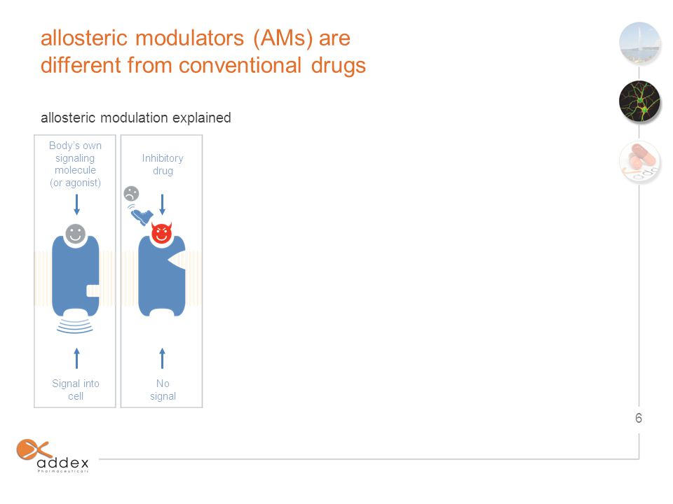 allosteric modulators (AMs) are different from conventional drugs 7 allosteric modulation explained Inhibitory drug Signal into cell No signal Negative AMs decrease or inhibit function Allosteric modulators act like dimmers Body's own signaling molecule (or agonist) Body's own signaling molecule