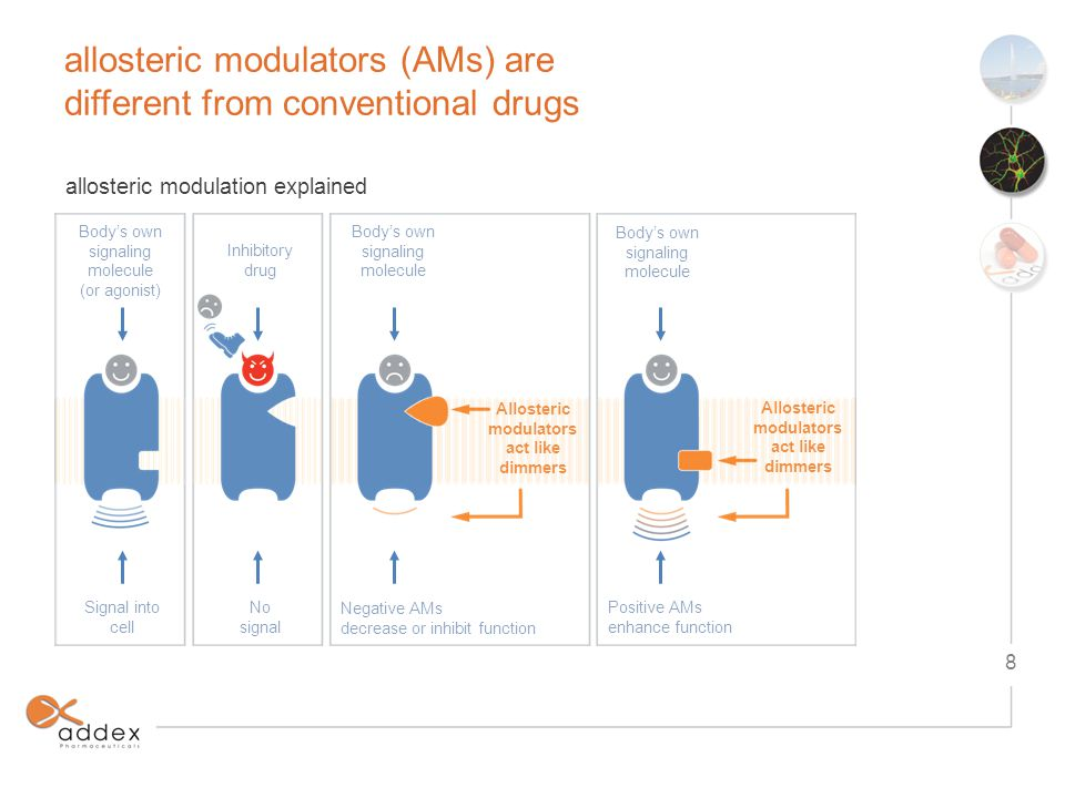 allosteric modulators (AMs) are different from conventional drugs 9 Time Natural ligand Agonist Antagonist biological response conventional drugs have binary (all or nothing) effect Natural ligand Time PAM + natural ligand NAM + natural ligand biological response allostery preserves natural rhythm (dimmer effect)