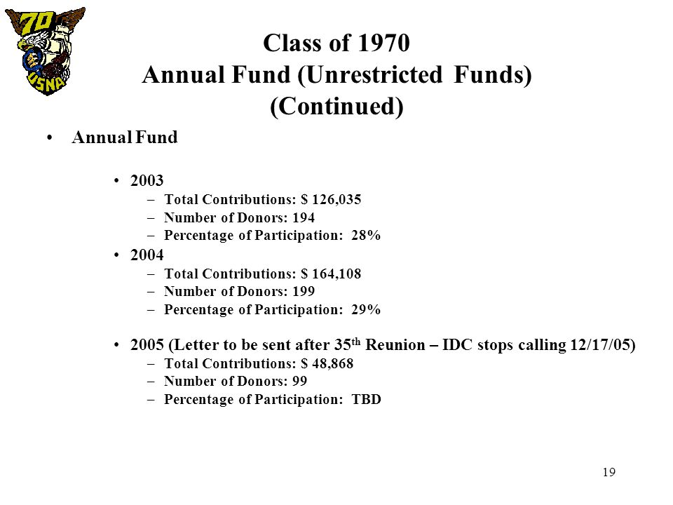 19 Class of 1970 Annual Fund (Unrestricted Funds) (Continued) Annual Fund 2003 –Total Contributions: $ 126,035 –Number of Donors: 194 –Percentage of P