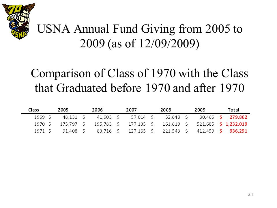 21 USNA Annual Fund Giving from 2005 to 2009 (as of 12/09/2009) Comparison of Class of 1970 with the Class that Graduated before 1970 and after 1970