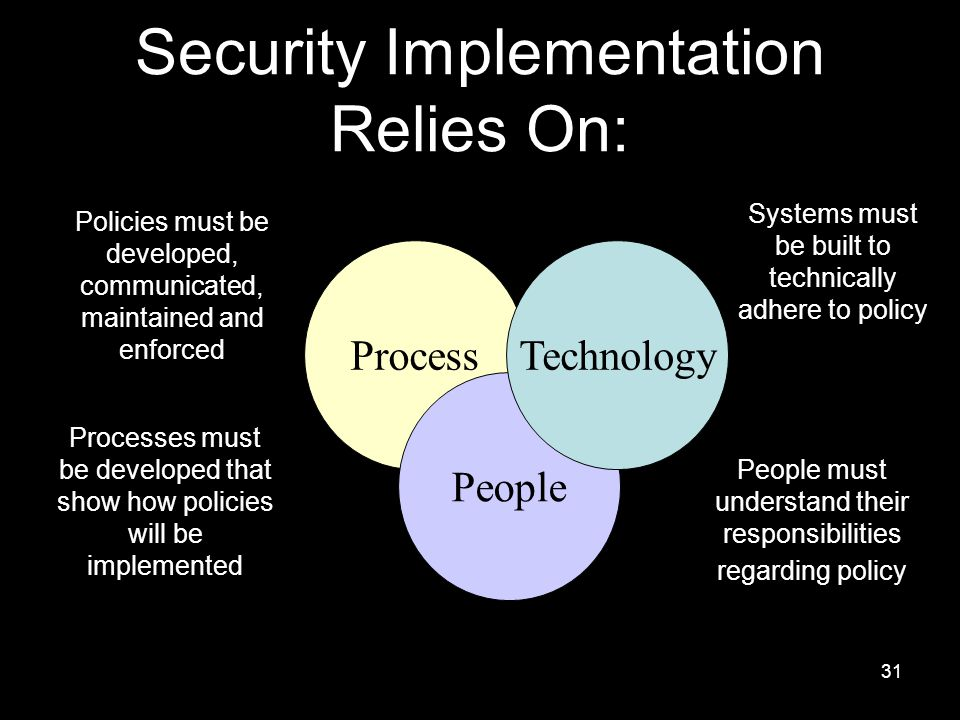 31 Process People Technology Systems must be built to technically adhere to policy People must understand their responsibilities regarding policy Policies must be developed, communicated, maintained and enforced Processes must be developed that show how policies will be implemented Security Implementation Relies On: