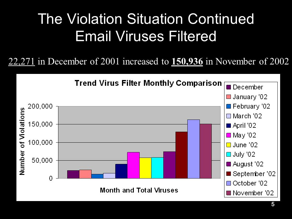 5 The Violation Situation Continued Email Viruses Filtered 22,271 in December of 2001 increased to 150,936 in November of 2002