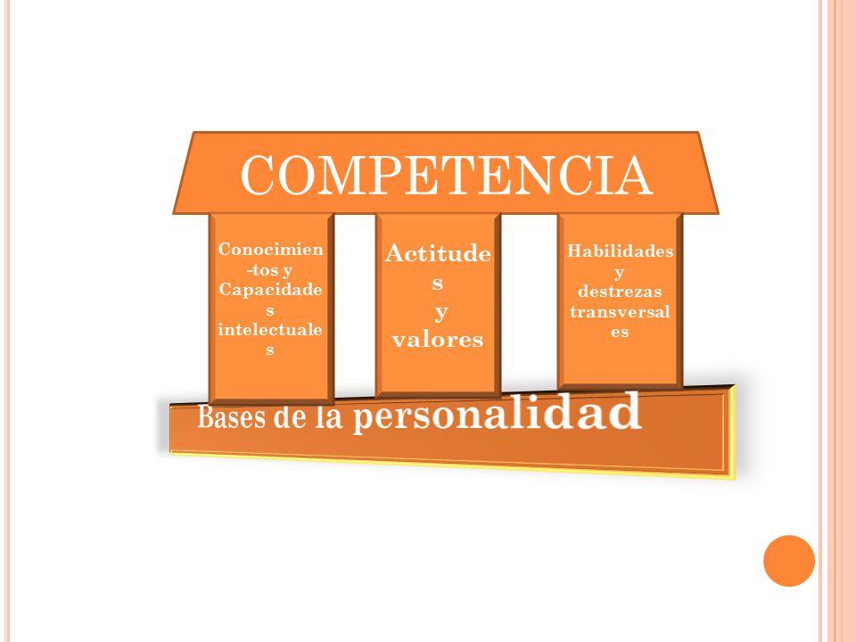 COMPETENCIA Actitude s y valores Habilidades y destrezas transversal es Conocimien -tos y Capacidade s intelectuale s