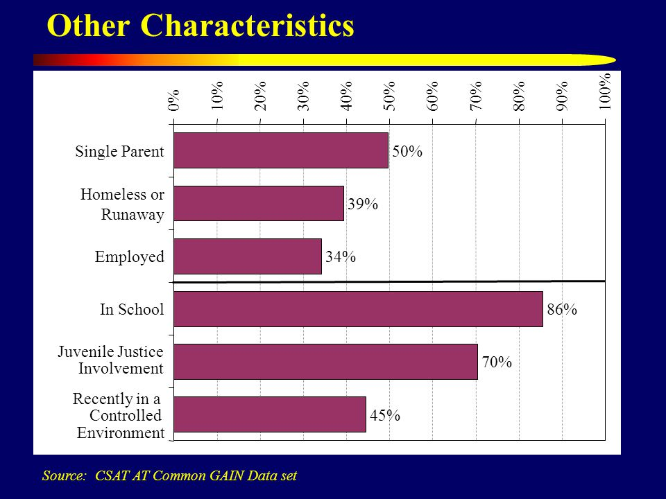 Other Characteristics Source: CSAT AT Common GAIN Data set 50% 39% 34% 86% 70% 45% 0%10%20%30%40%50%60%70%80%90%100% Single Parent Homeless or Runaway Employed In School Juvenile Justice Involvement Recently in a Controlled Environment