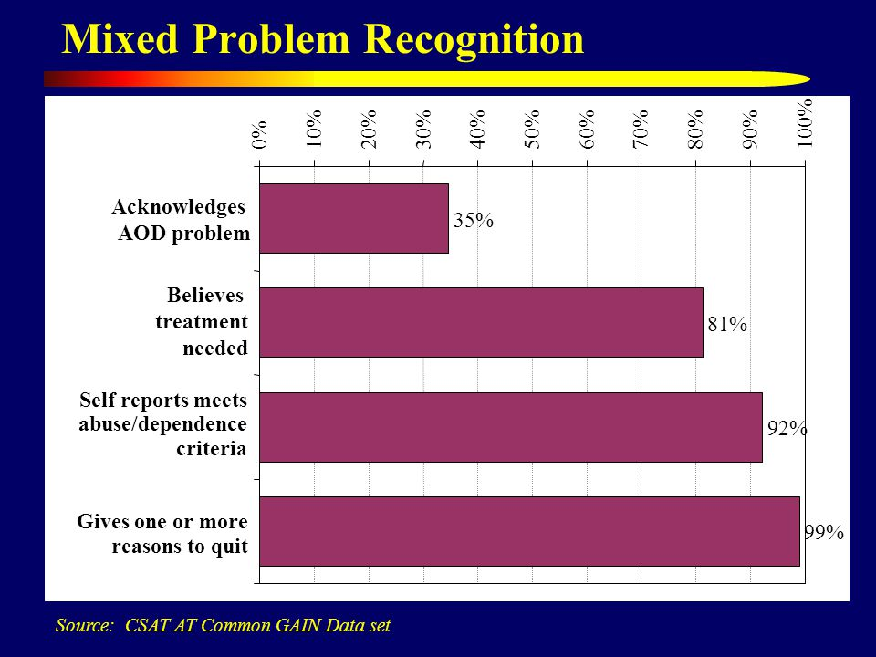 Mixed Problem Recognition Source: CSAT AT Common GAIN Data set 35% 81% 92% 99% 0%10%20%30%40%50%60%70%80%90%100% Acknowledges AOD problem Believes treatment needed Self reports meets abuse/dependence criteria Gives one or more reasons to quit