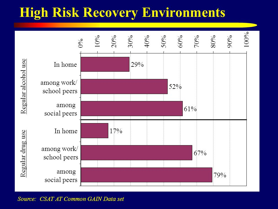 High Risk Recovery Environments Source: CSAT AT Common GAIN Data set 29% 52% 61% 17% 67% 79% 0%10%20%30%40%50%60%70%80%90%100% Regular alcohol use In home among work/ school peers among social peers Regular drug use In home among work/ school peers among social peers